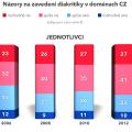 Zájem o IDN v ČR - jednotlivci 2012